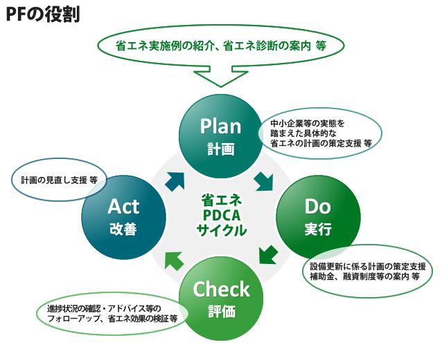 PFの役割(省エネルギー相談地域プラットフォームのウェブサイトより)