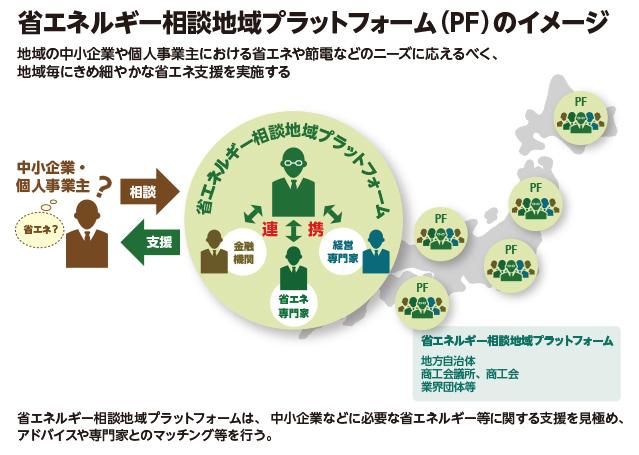 省エネルギー相談地域プラットフォーム(PF)のイメージ